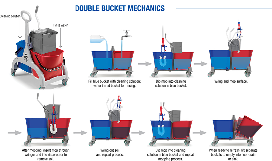 Fred Double Bucket System Fiilmop